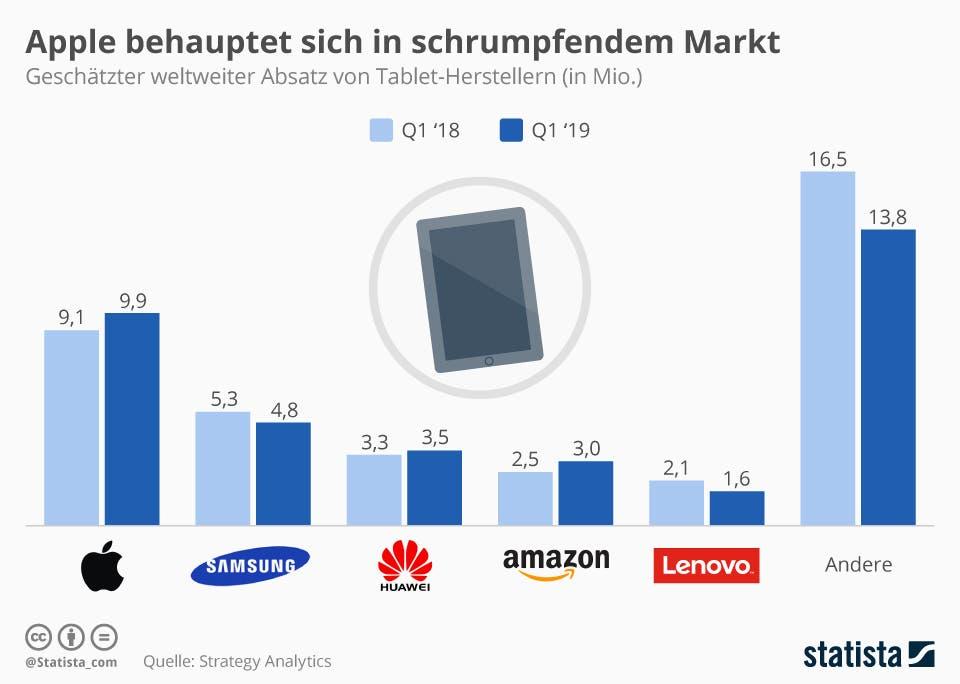Geschätzter weltweiter Absatz von Tablet-Herstellern Statista