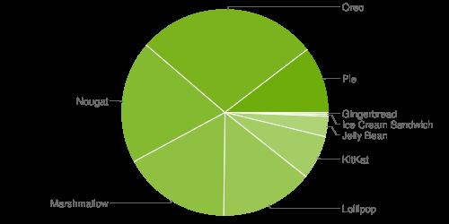 Android Versionsverteilung