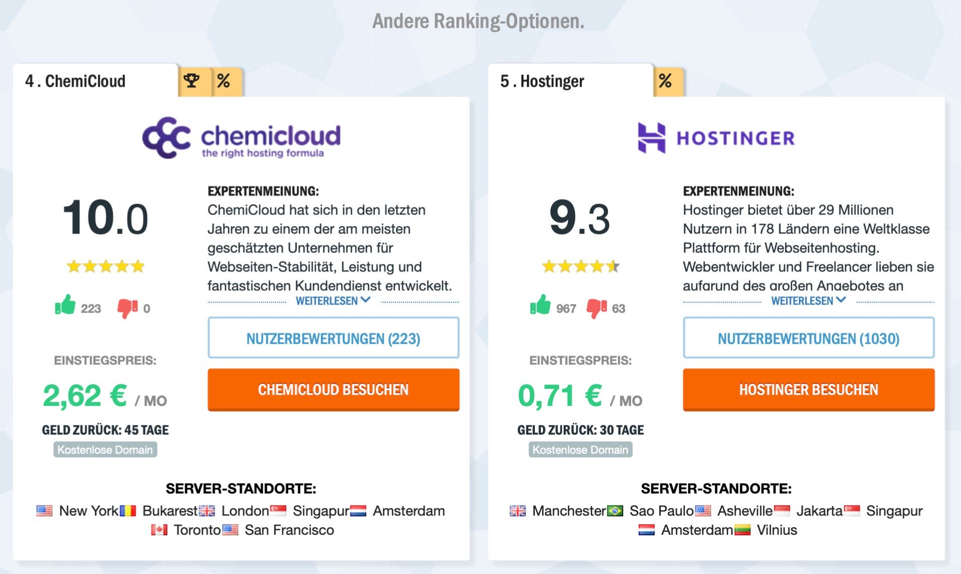 HostAdvice Ranking Optionen
