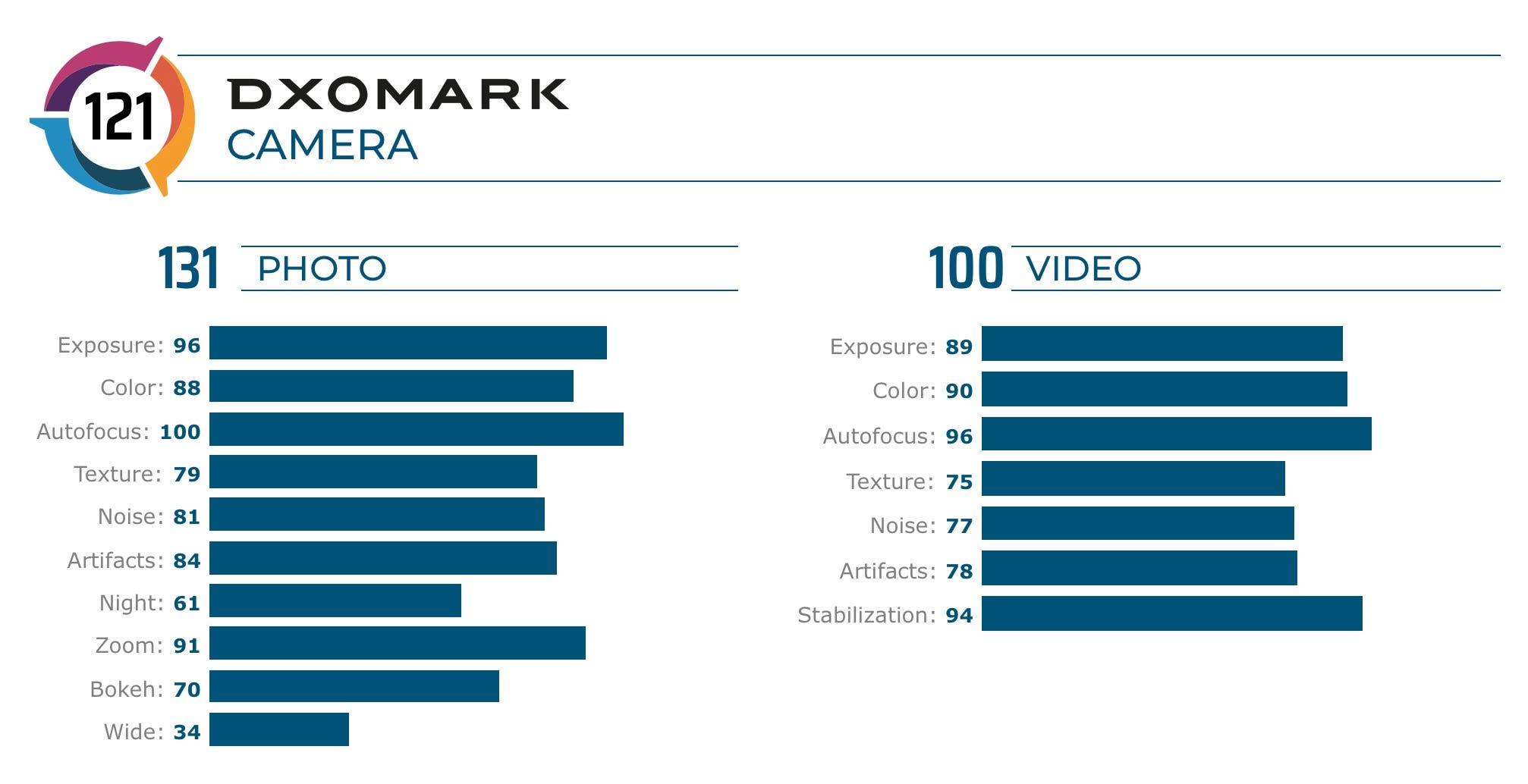 DxOMark Huawei Mate 30 Pro Test