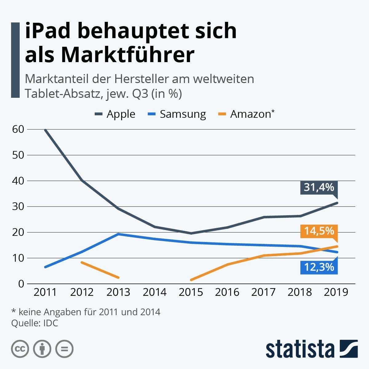 Apple iPad 10 Jahre Marktanalyse