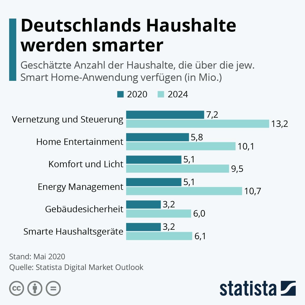 Deutschlands Haushalte werden immer smarter. Die Grafik zeigt die geschätzte Anzahl der Smart-Home-Haushalte in Deutschland