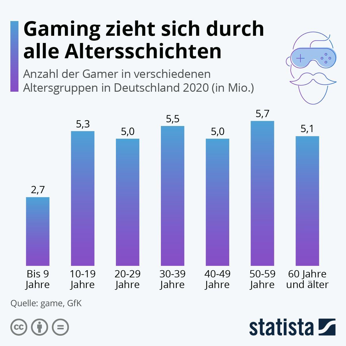 Gaming nach Altersgruppen | statista