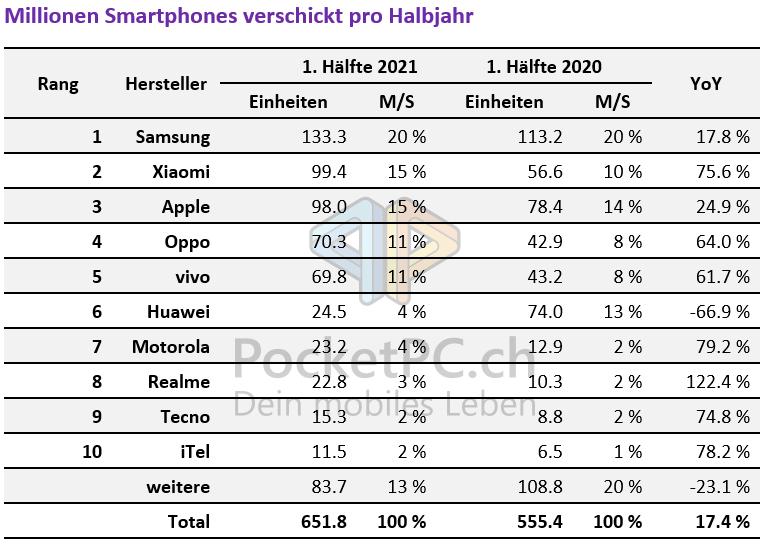 Millionen Smartphones verschickt pro Halbjahr
